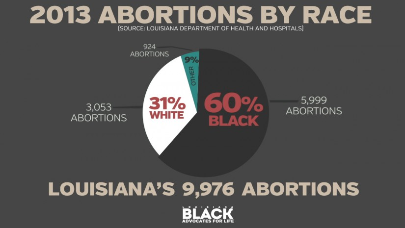 Graphic-LA-Abortions-Percentages